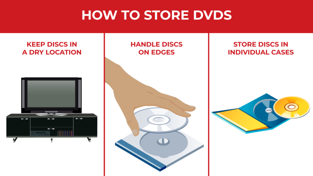 a graphic that says keep discs in a dry location, handle discs on edges, and store discs in individual cases